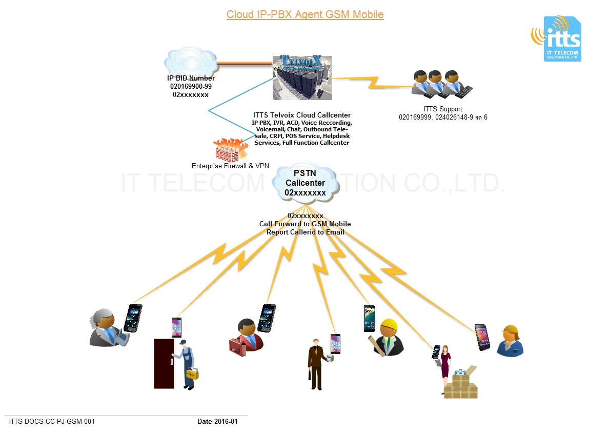 Telvoix-Cloud-PBX-Agent-GSM